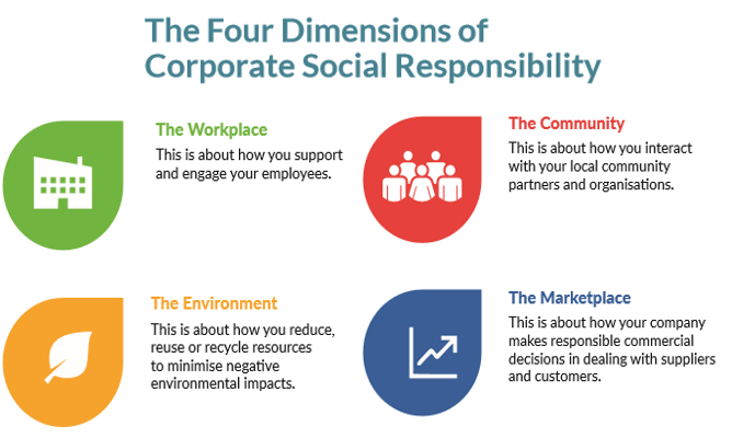 Four Dimensions of CSR
