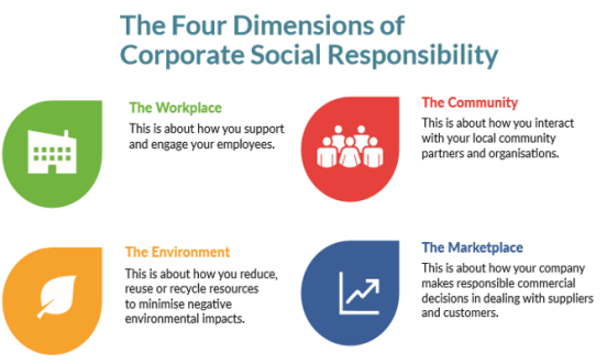 Four Dimensions of CSR for Ptools